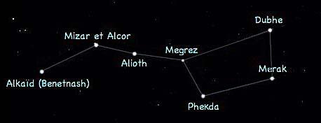La Grande Ourse Le Nom Des étoiles La Composant Nosdevoirsfr