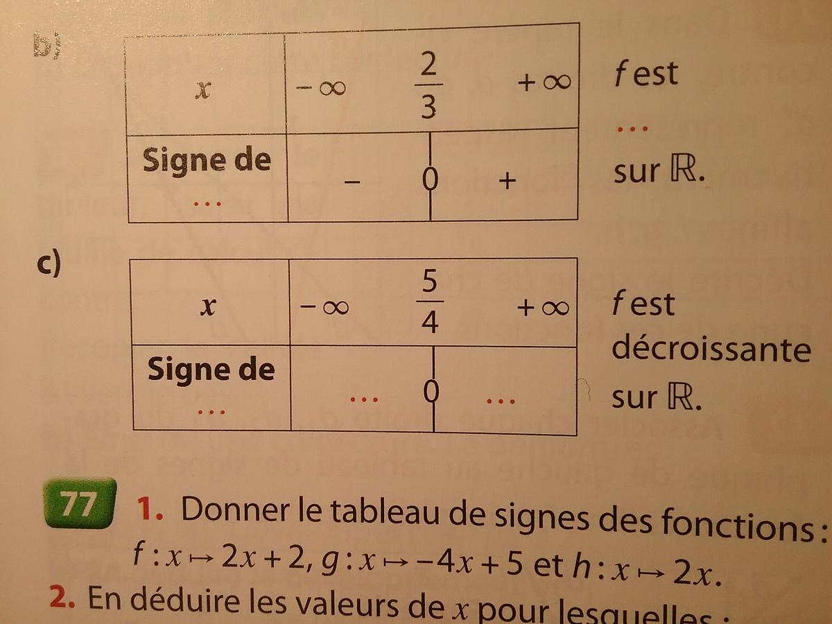 Chaque Tableau De Signes Ci Dessous Est Celui D Une Fonction Affine F Recopier Et Completer Nosdevoirs Fr