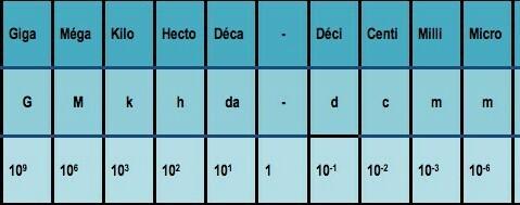 Bonjour J Ai Des Exos De Maths Sur Les Conversion Avec Les Gigametre Megametre Microma Tres Nosdevoirs Fr