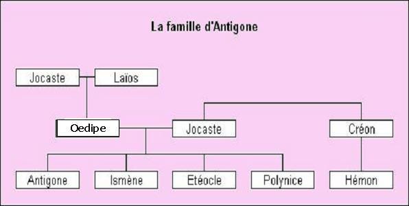 je voudrai un résumer court et rapide sur le livre Antigone de Jean ...
