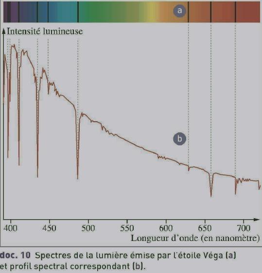profil spectral