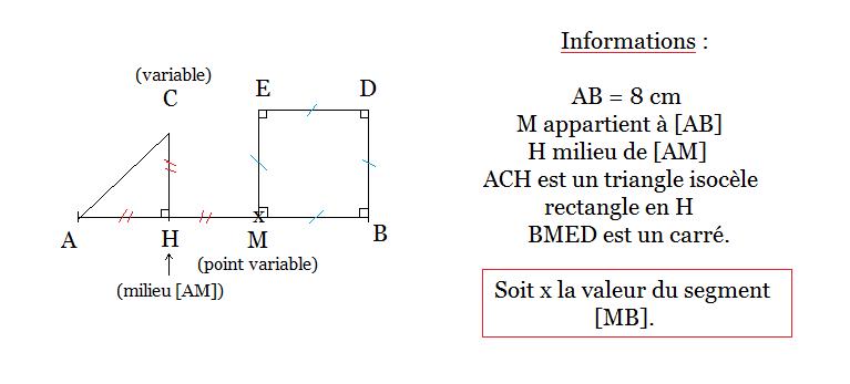 a quel intervalle appartient x