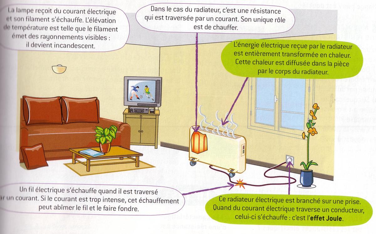 Dans la vie quotidienne on utilise de nombreux appareils for Appareil pour nettoyer la moquette