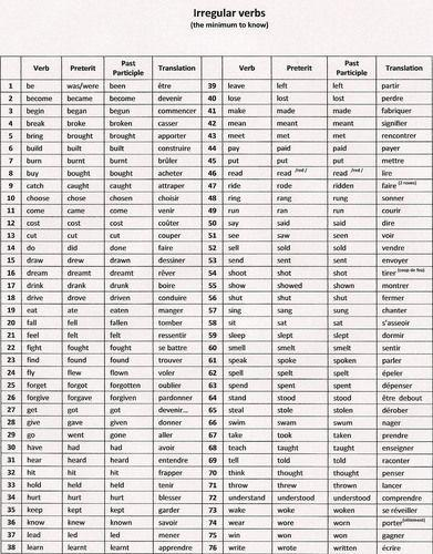 Bonjour Pouver Me Dire Une Liste De Verbe Regulier En Anglais Merci D Avance Nosdevoirs Fr