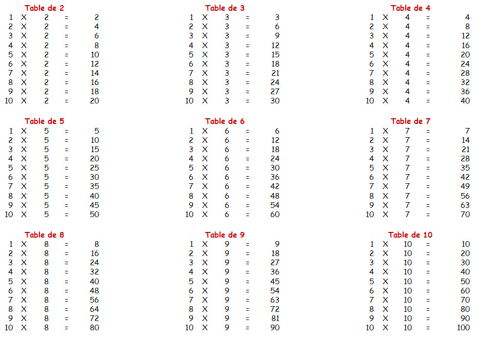Crit moi toute les table de 1 jusqu 39 la 10 - Toute les tables de multiplication de 1 a 10 ...