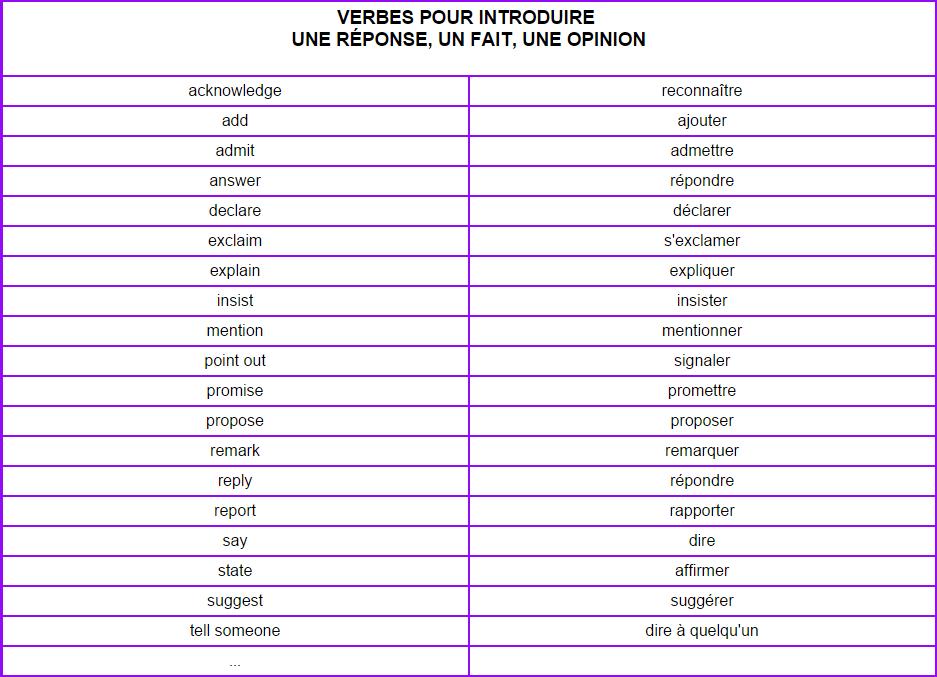 Bonjour Ma Prof D Anglais Nous A Demande De Faire Une Liste De Verbe Introducteur Je Ne Sais Pas Nosdevoirs Fr